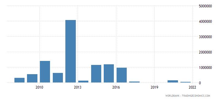 peru net bilateral aid flows from dac donors denmark us dollar wb data