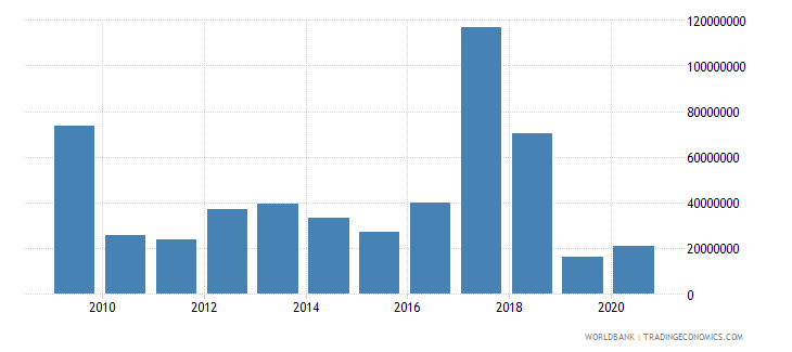 peru net bilateral aid flows from dac donors european commission us dollar wb data
