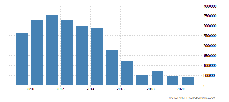 peru net bilateral aid flows from dac donors finland us dollar wb data
