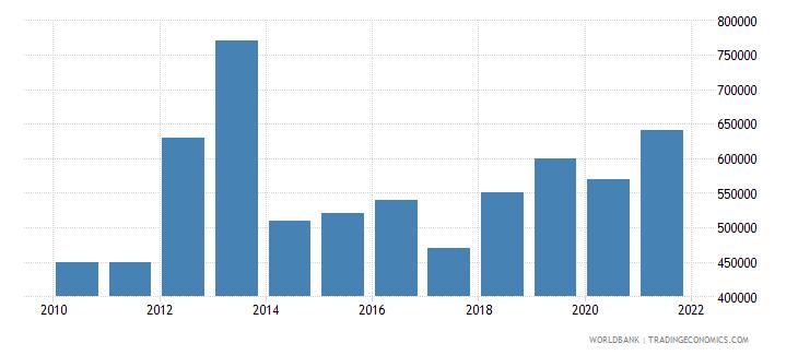 peru net bilateral aid flows from dac donors ireland us dollar wb data