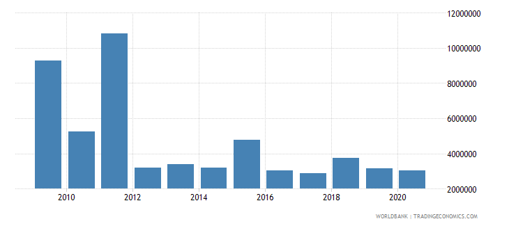peru net bilateral aid flows from dac donors italy us dollar wb data