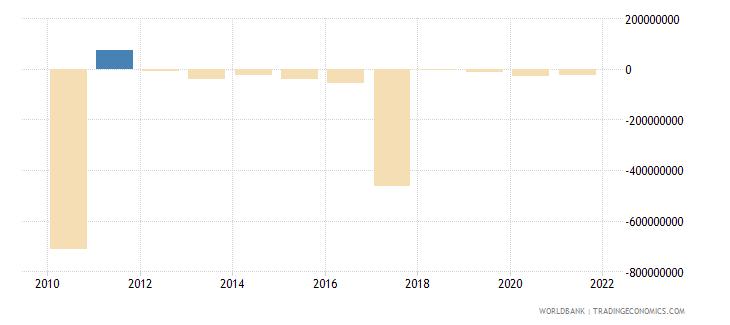 peru net bilateral aid flows from dac donors japan us dollar wb data
