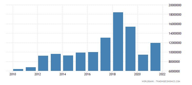 peru net bilateral aid flows from dac donors korea rep us dollar wb data