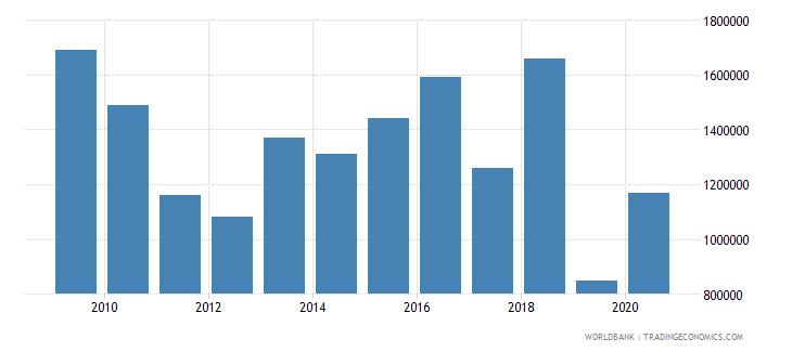 peru net bilateral aid flows from dac donors luxembourg us dollar wb data