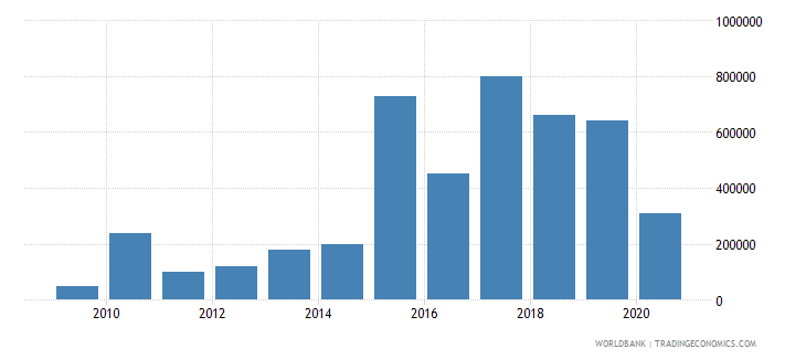 peru net bilateral aid flows from dac donors new zealand us dollar wb data