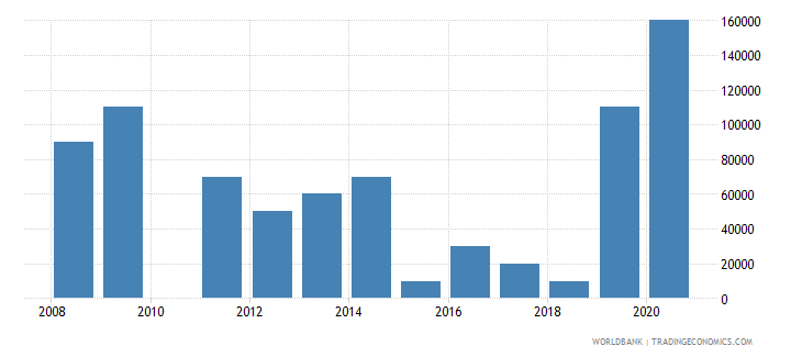 peru net bilateral aid flows from dac donors poland current us$ wb data