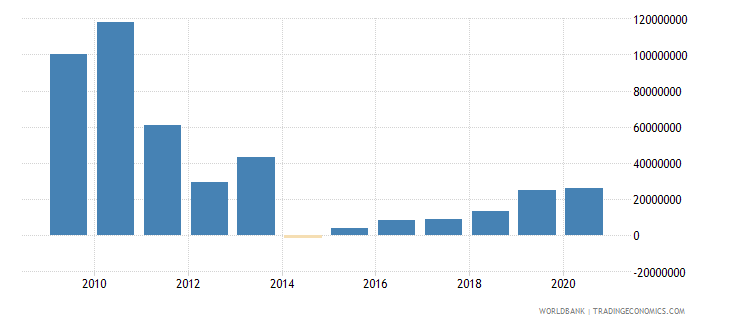 peru net bilateral aid flows from dac donors spain us dollar wb data