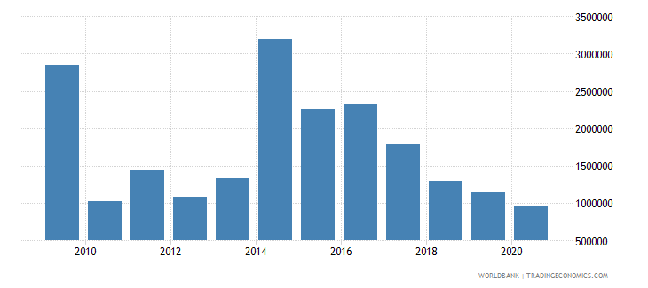 peru net bilateral aid flows from dac donors sweden us dollar wb data