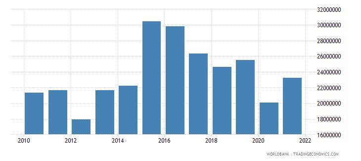 peru net bilateral aid flows from dac donors switzerland us dollar wb data