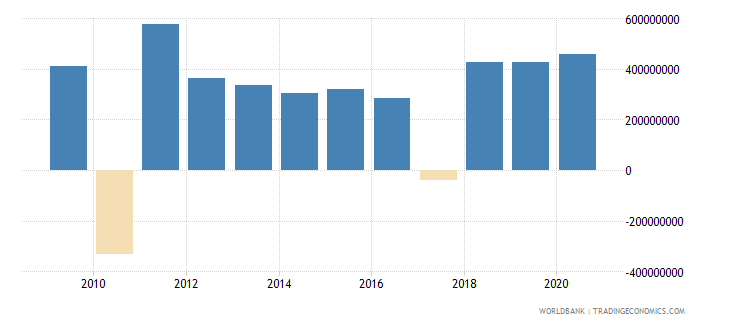 peru net bilateral aid flows from dac donors total us dollar wb data