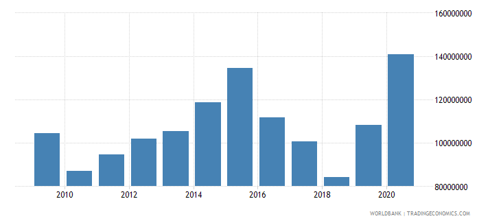 peru net bilateral aid flows from dac donors united states us dollar wb data