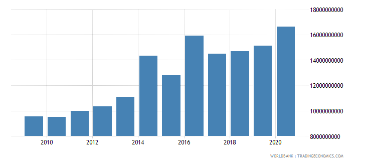 peru net current transfers from abroad current lcu wb data