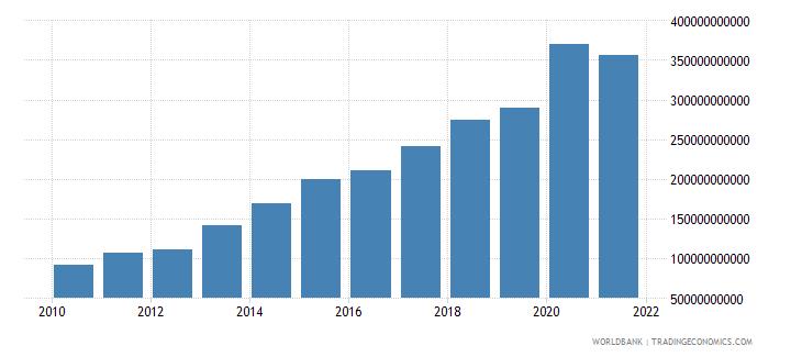 peru net domestic credit current lcu wb data