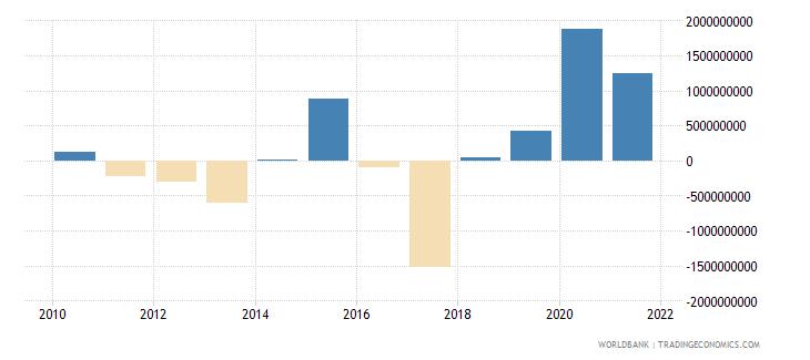 peru net financial flows ibrd nfl us dollar wb data