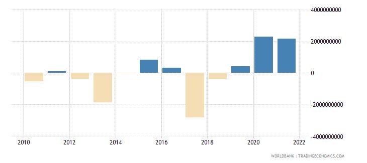 peru net financial flows multilateral nfl us dollar wb data
