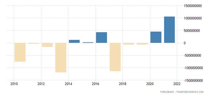 peru net financial flows rdb nonconcessional nfl us dollar wb data