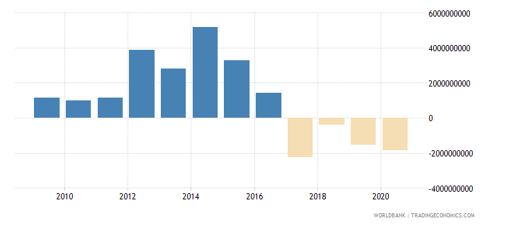 peru net flows on external debt private nonguaranteed png nfl us dollar wb data