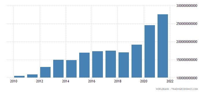 peru net foreign assets current lcu wb data