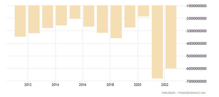 peru net income from abroad current lcu wb data