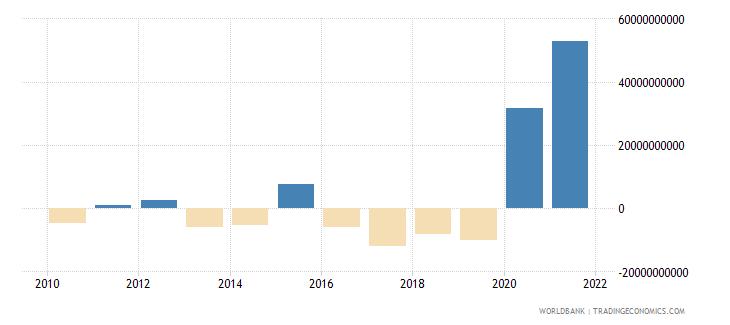 peru net incurrence of liabilities total current lcu wb data