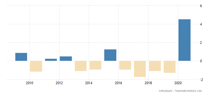 peru net incurrence of liabilities total percent of gdp wb data
