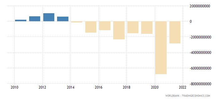 peru net lending   net borrowing  current lcu wb data