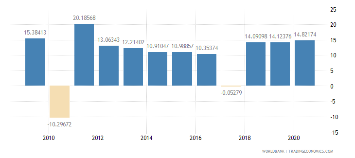 peru net oda received per capita us dollar wb data