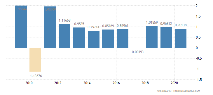 peru net oda received percent of central government expense wb data