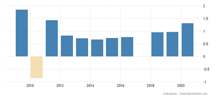 peru net oda received percent of gross capital formation wb data