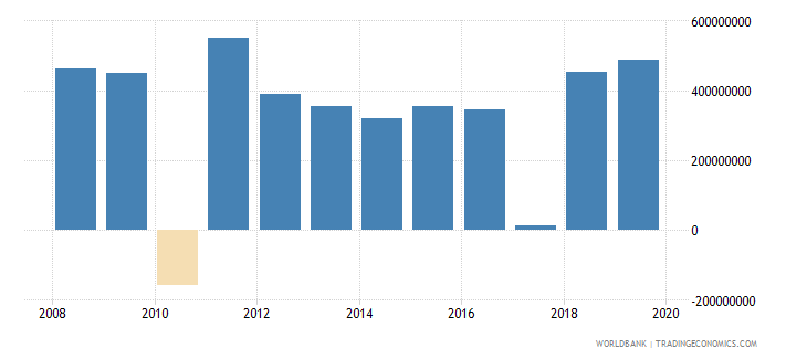 peru net official development assistance and official aid received constant 2007 us dollar wb data