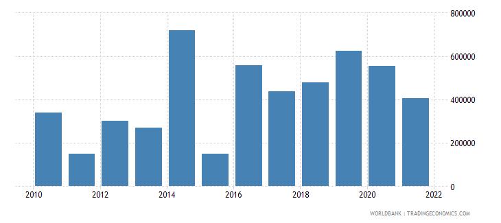 peru net official flows from un agencies iaea us dollar wb data