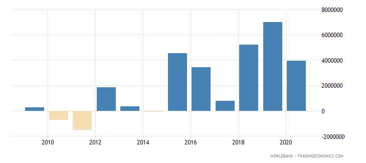 peru net official flows from un agencies ifad us dollar wb data