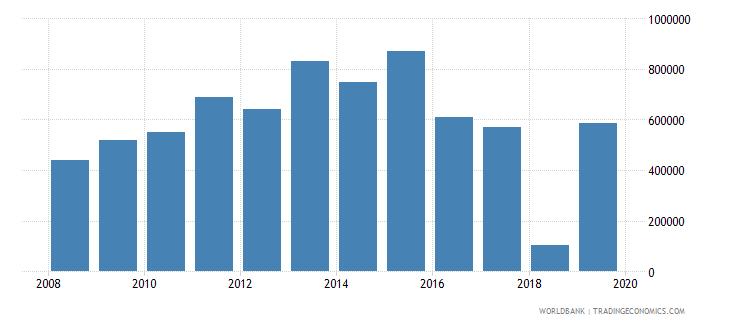 peru net official flows from un agencies unaids us dollar wb data