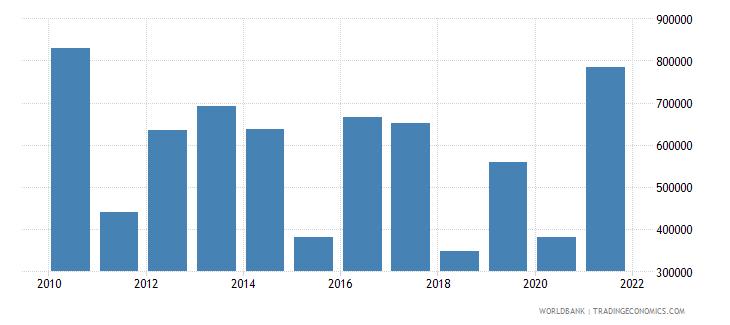 peru net official flows from un agencies undp us dollar wb data