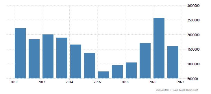 peru net official flows from un agencies unfpa us dollar wb data