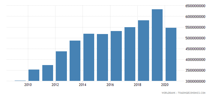 peru net taxes on products current lcu wb data