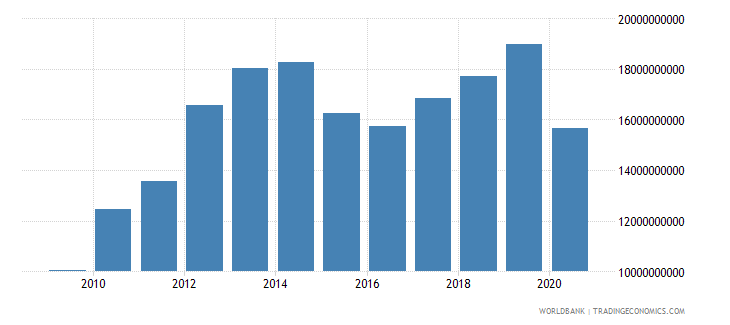 peru net taxes on products us dollar wb data