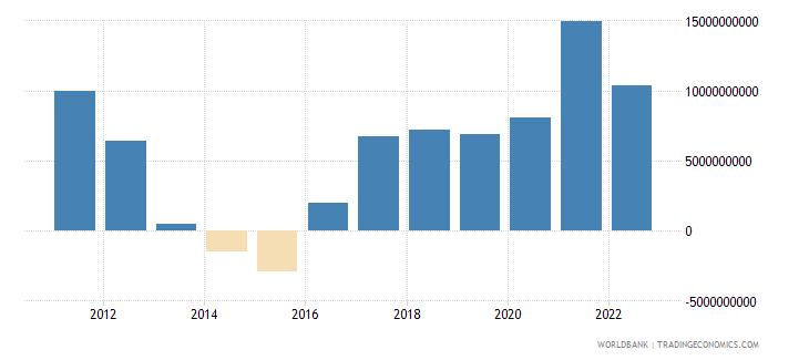 peru net trade in goods bop us dollar wb data