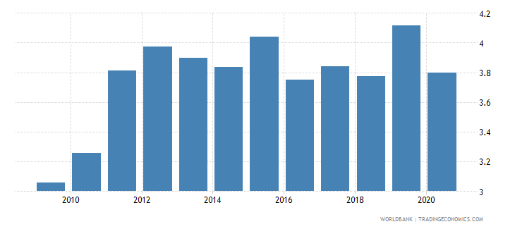 peru new business density new registrations per 1 000 people ages 15 64 wb data