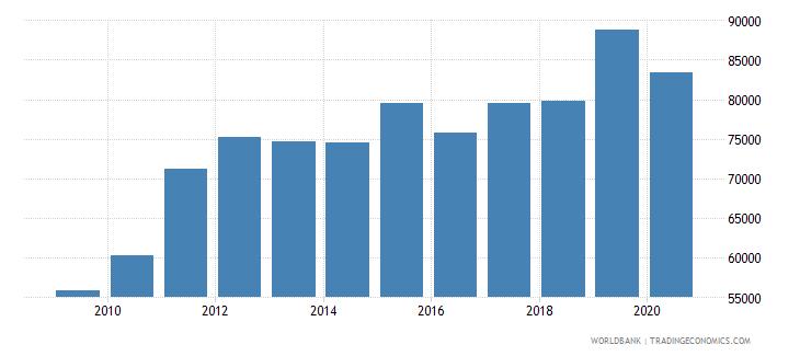 peru new businesses registered number wb data