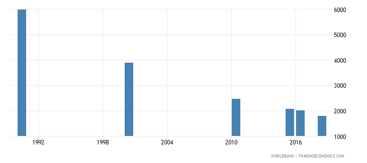 peru number of deaths ages 5 14 years wb data