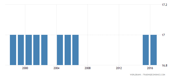 peru official entrance age to post secondary non tertiary education years wb data