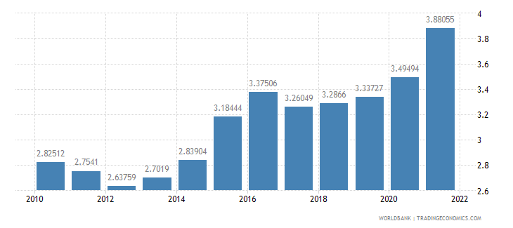 peru official exchange rate lcu per us dollar period average wb data