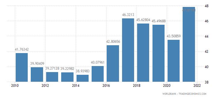 peru ores and metals exports percent of merchandise exports wb data