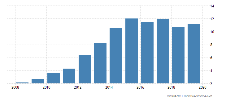peru outstanding international private debt securities to gdp percent wb data