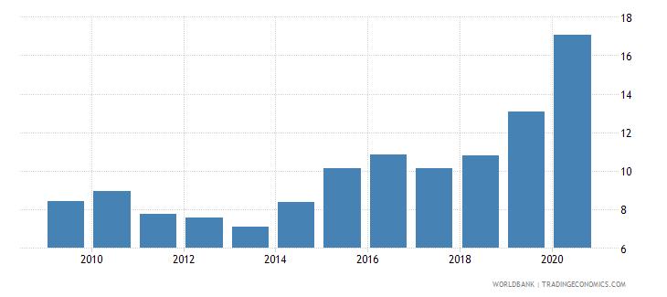 peru outstanding international public debt securities to gdp percent wb data