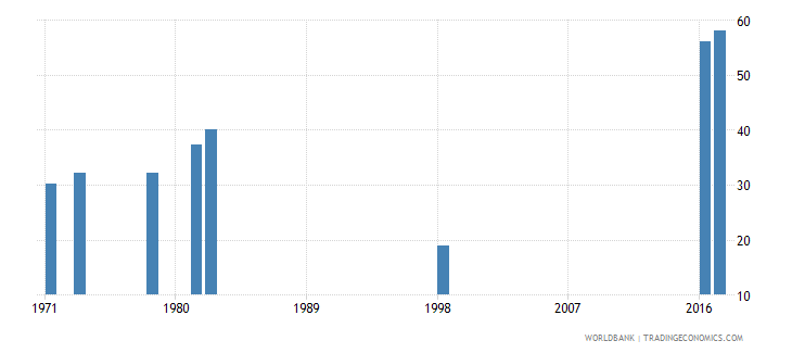 peru percentage of graduates from tertiary education who are female percent wb data