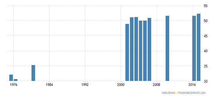 peru percentage of students in tertiary education who are female percent wb data