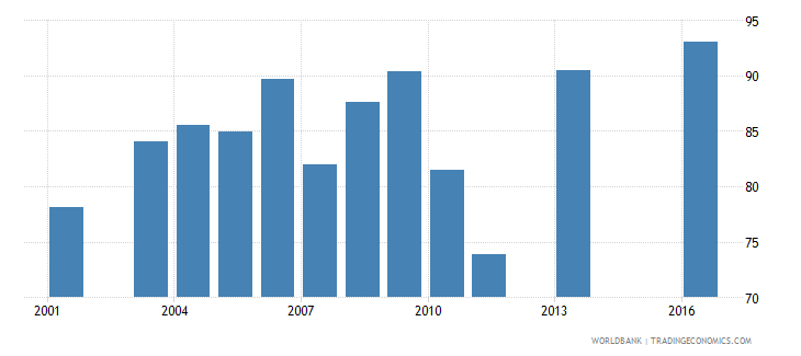 peru persistence to last grade of primary total percent of cohort wb data