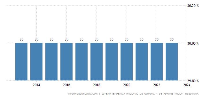 Peru Personal Income Tax Rate